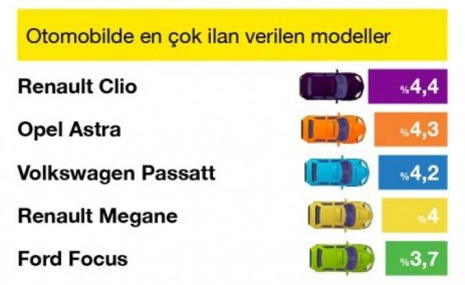 Ağustos ayında hem satışa sunulan araç sayısı hem de satılan araç sayısı arttı